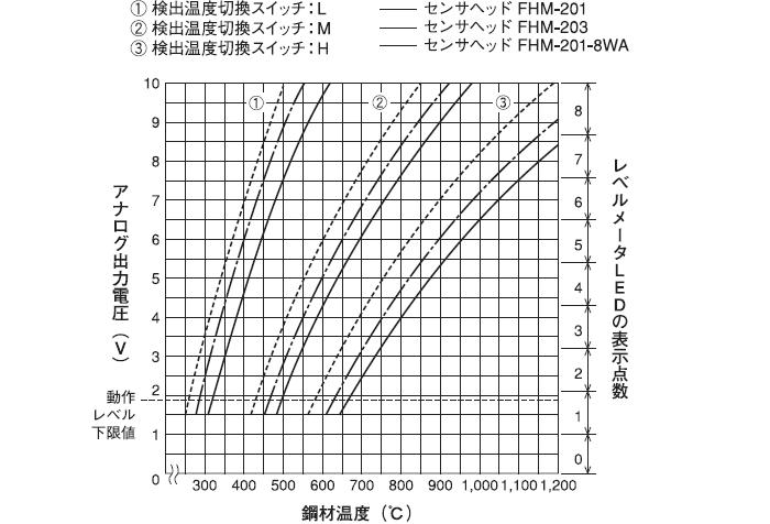 鋼材検出温度特性