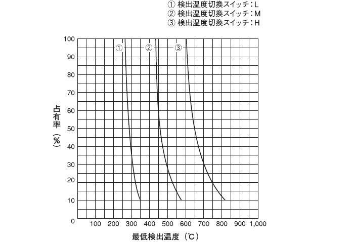 最小検出物体と検出温度特性