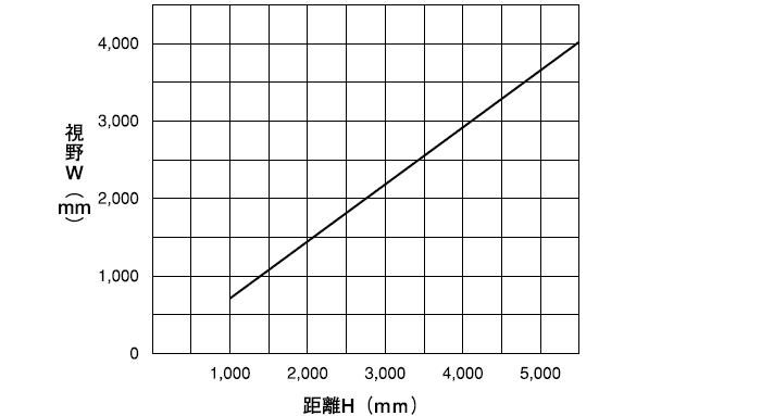 センサヘッドの距離―視野特性