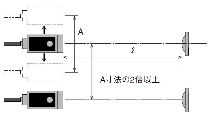 光電センサを複数個使用する、相互干渉について