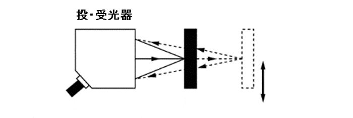 測距反射形