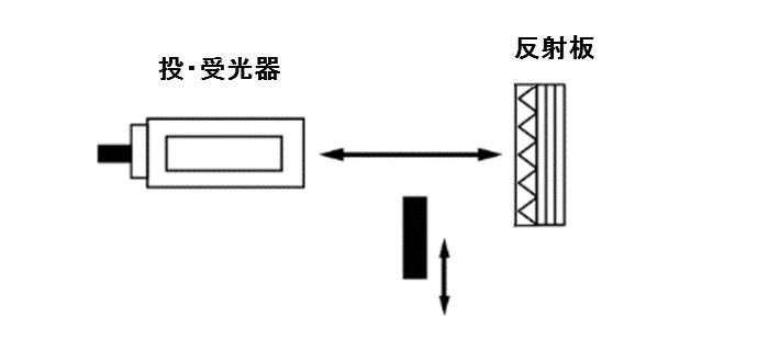 回帰反射形(ミラー反射形)