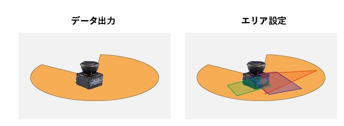 メーカが教える分かりやすい測域センサ(LiDAR)の選び方