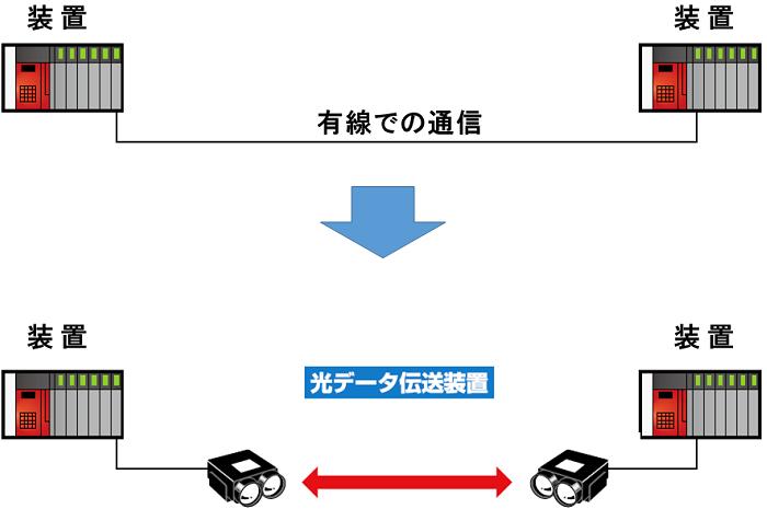 光伝送装置の仕組みと活用 AGV(無人搬送車)・AMR(搬送ロボット)