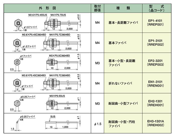 透過式ファイバユニット(PCF対応)