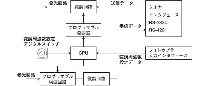 送・受信変調周波数設定方法