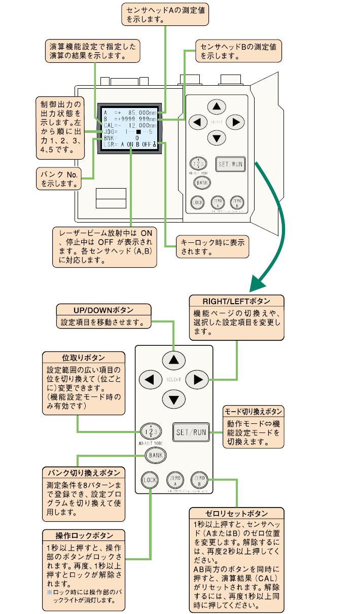 アンプユニット操作部の機能